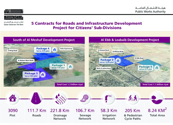 Gulftimes : Ashghal signs contracts worth QR3 2bn to develop