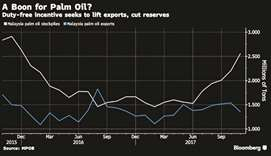 Gulftimes : India palm imports seen surging on Malaysia export tax cut
