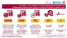 Gulftimes 59 New Virus Cases Reported As 3 More Patients Recover