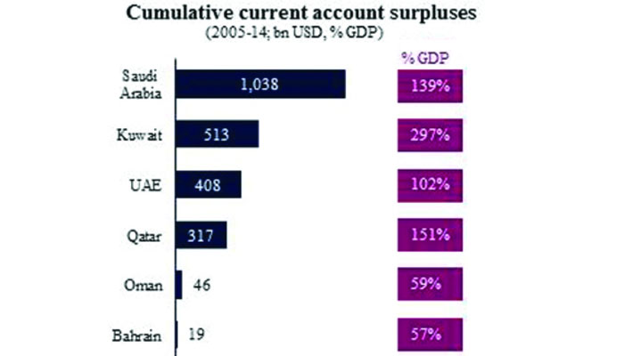 Gcc Exchange Rate Peg To Dollar