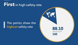 Gulftimes Qatar Continues Lead As World S Safest Country Numbeo Index